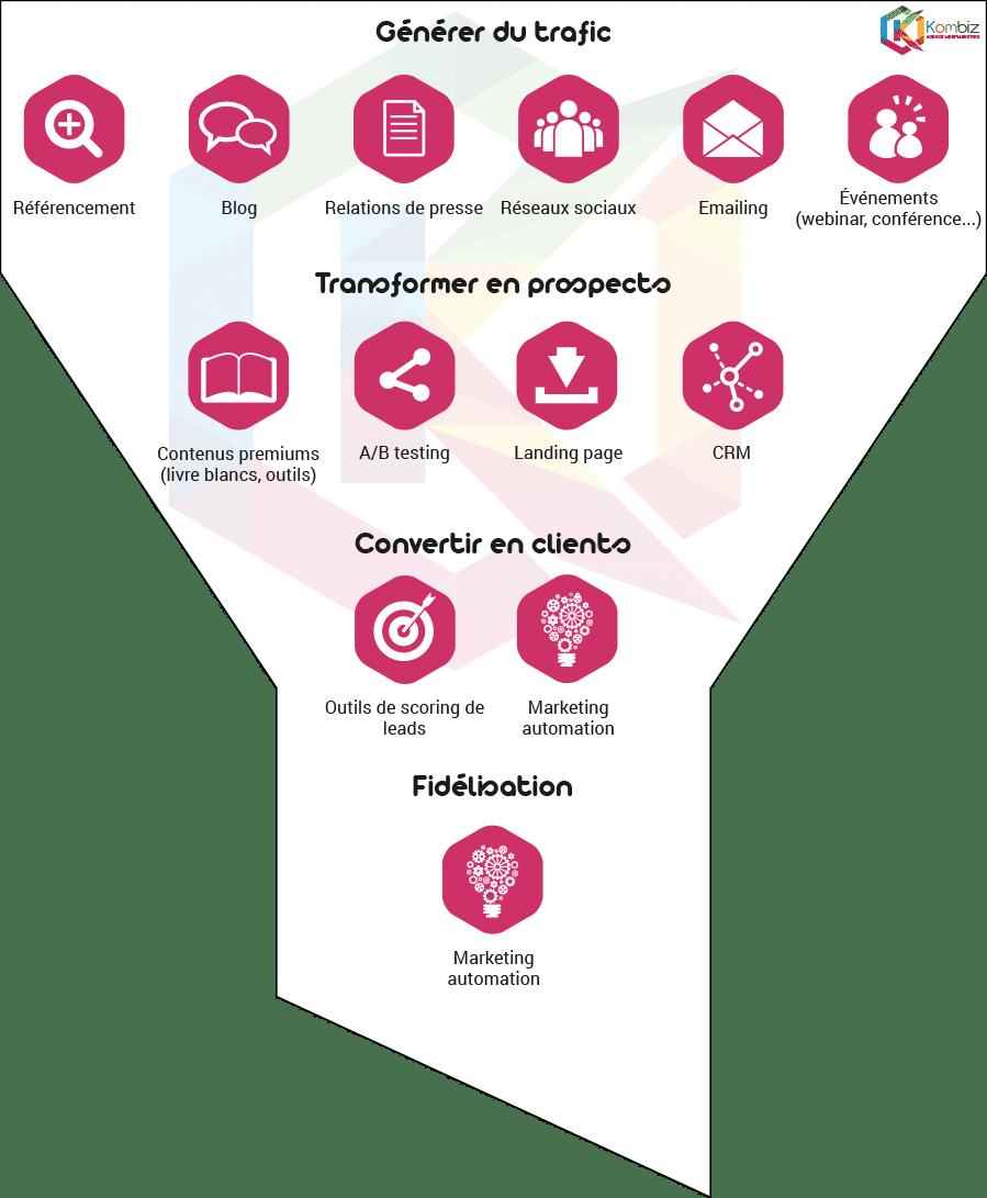 process-inbound-marketing-kombiz